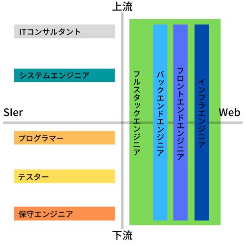 ITエンジニアの呼び方をSIer系とWeb系で表現