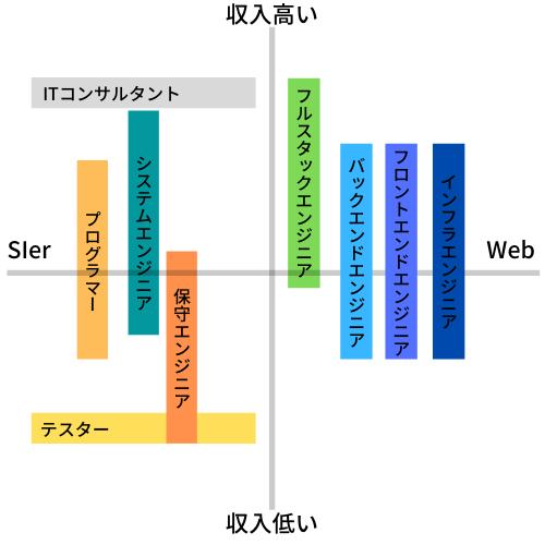 ITエンジニアの収入をSIer系とWeb系で表現
